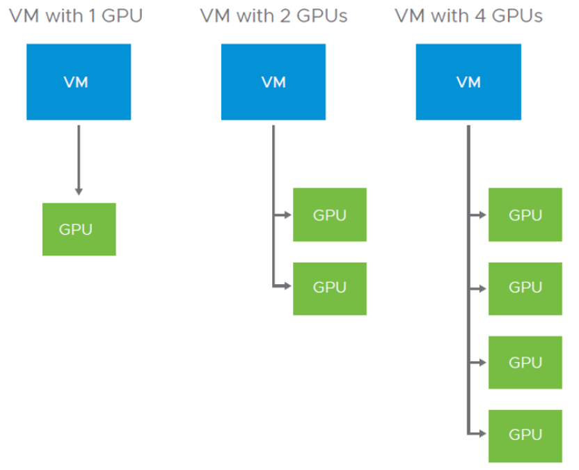 Mulitiple NVIDIA vGPUs per VM