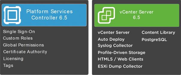 vCenter Server & Platform Services Controller