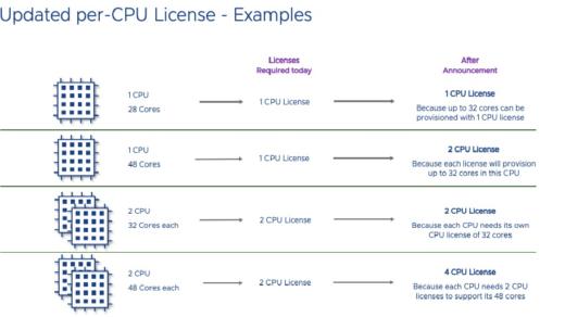 licence par CPU