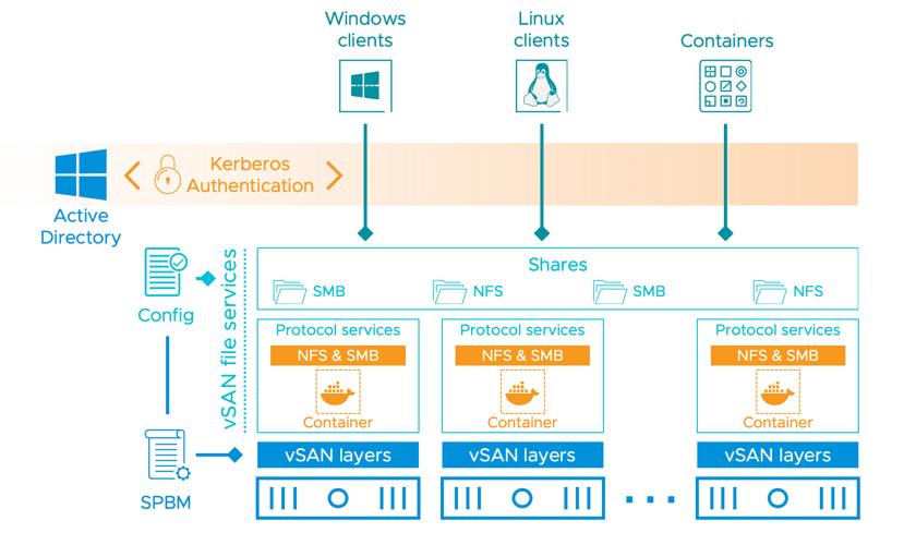 Service de fichiers vSAN Architecture